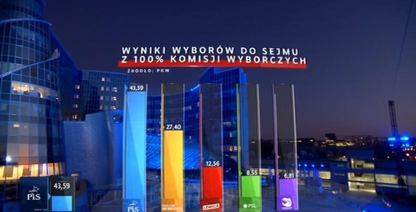 """Po """"Teisė ir taisingumas"""" (PiS) pergalės Lenkijoje mūsų judams bus sunkiau Lietuvą pardavinėti"""