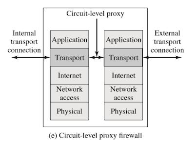 Contoh Makalah Firewalls and Intrusion Prevention Systems 5