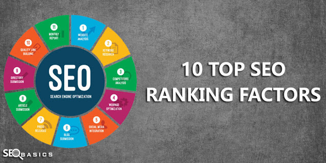 Top 10 Search Engine Ranking Factors