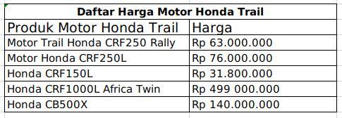 Daftar Lengkap Harga Motor Honda Trail