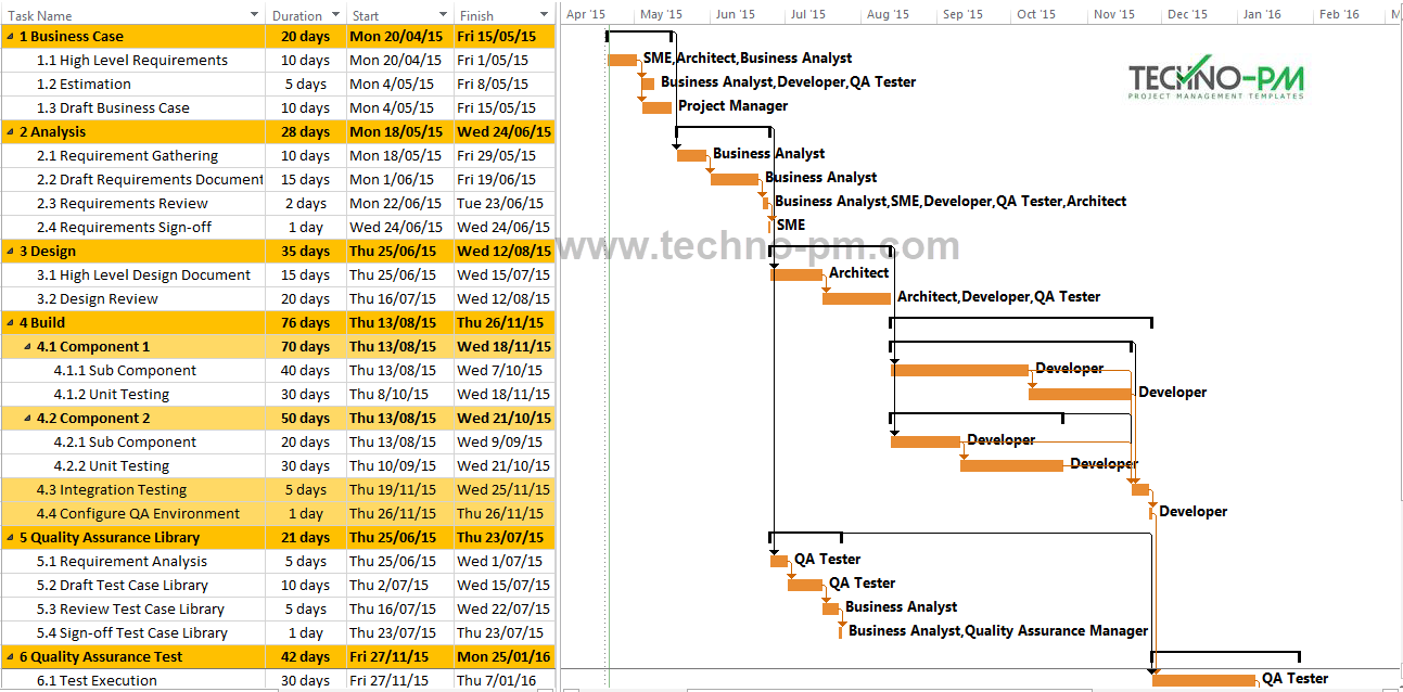 sdlc project plan template software project plan example template download free
