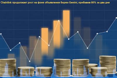 Chainlink продолжает рост на фоне объявления биржи Gemini, прибавив 50% за два дня