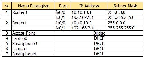 konfigurasi ip address access point router