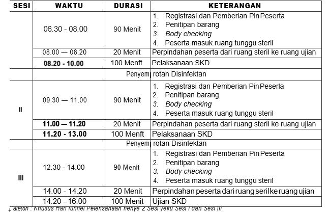 Waktupelaksanaan Seleksi Kompetensi Dasar (SKD)