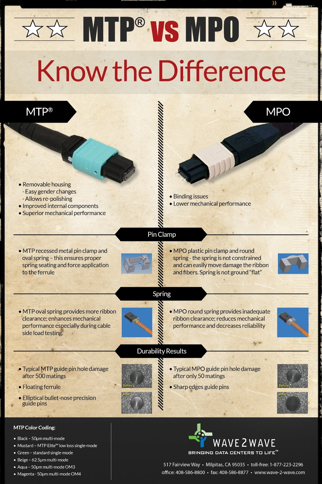 copper atom diagram wiring for 1999 jeep grand cherokee limited data center fiber & talk: mtp versus mpo