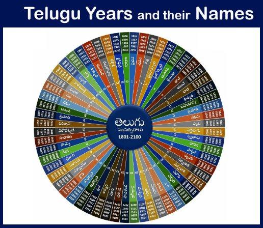 list-of-60-telugu-year-names-in-english