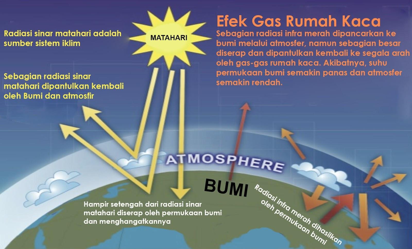 Kumpulan Berita Umum Fenomena Global Warming Pemanasan Global