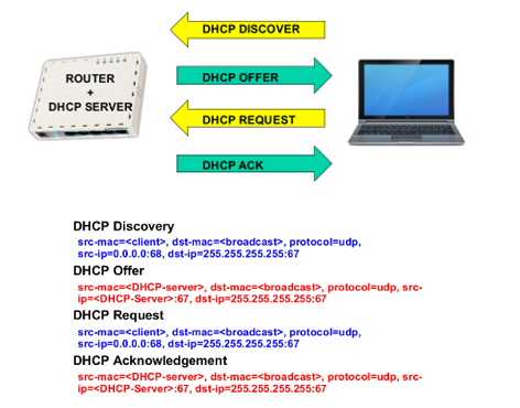 Cara pencegahan multiple DHCP Server ( DHCP Rogue)