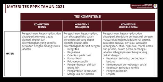 materi tes PPPK 2021