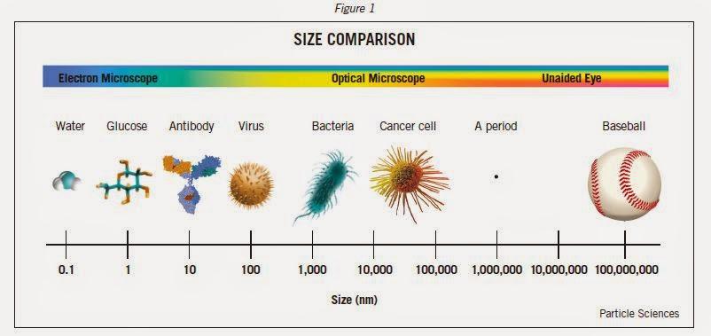 Nanotechnology history