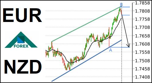 تحليل زوج EUR/NZD هابط على المدى القصير