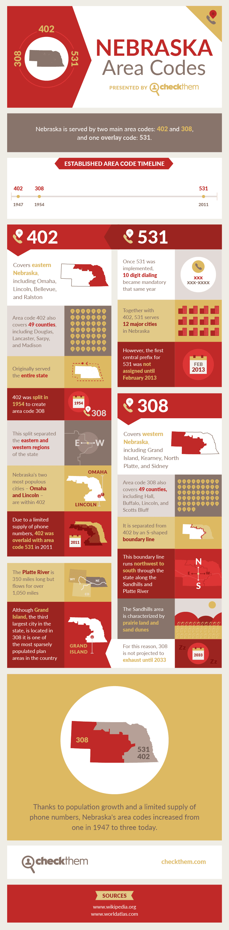 Nebraska Area Codes #infographic