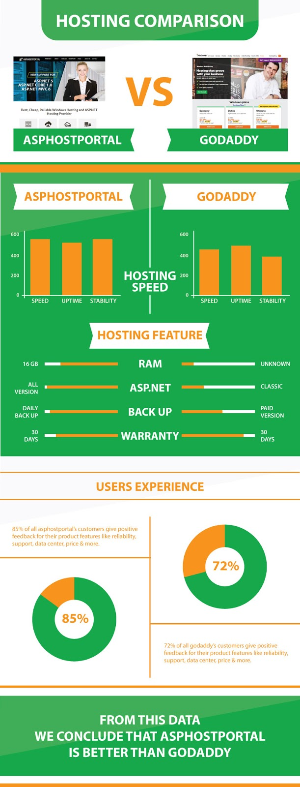 ASP.NET Core 1.0 Hosting Comparison | ASPHostPortal Vs Godaddy | Explained With Infographic