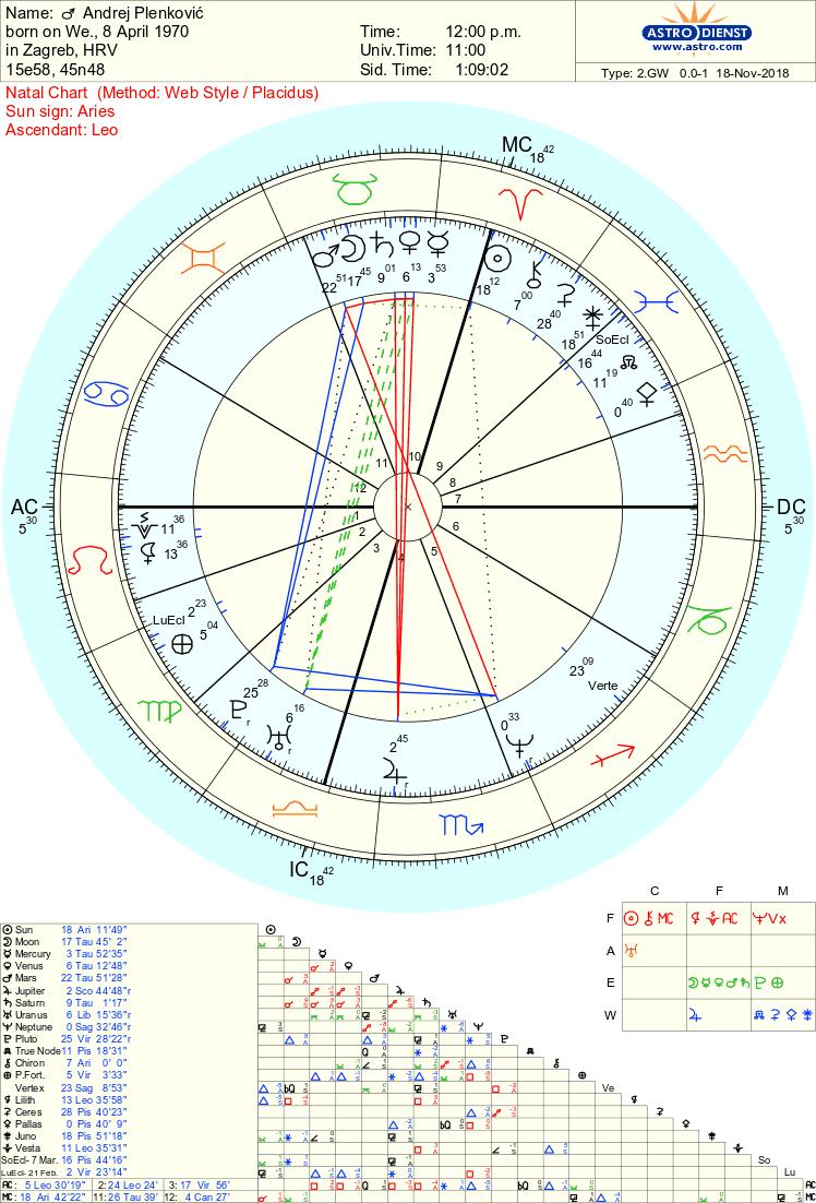 Horoskopska utakmica pravi malajalam