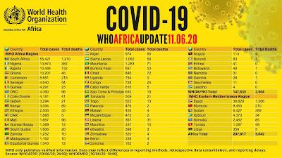 110620 who africa region