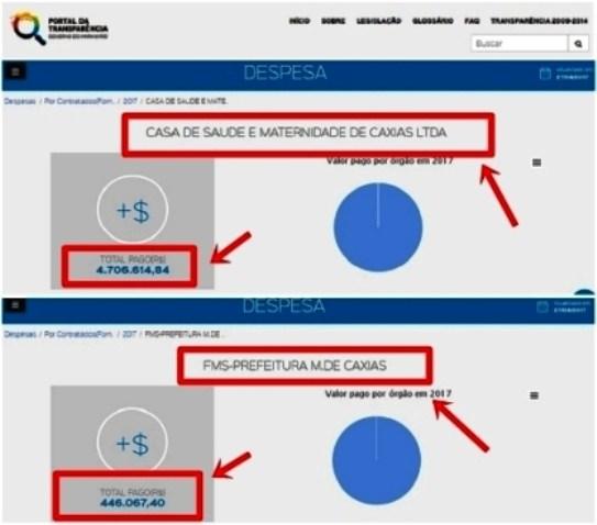 Então, o hospital dos Coutinhos recebe do governo Dino dez vezes mais o valor destinado à Prefeitura de Caxias?