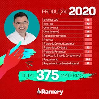 Desempenho do deputado Raniery foi de quase 380 matérias em favor da PB em 2020