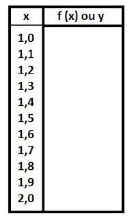 tabela metodo trapezio