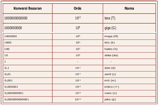 Tabel Sistem Metriks