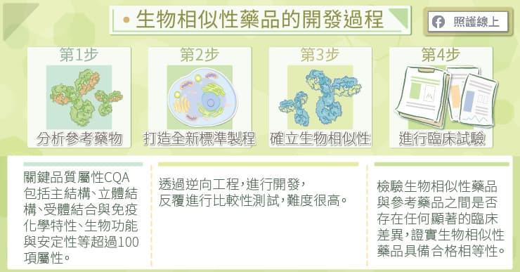 生物相似性藥品的開發過程
