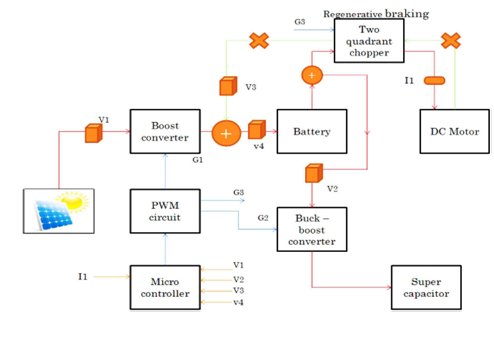 ASOKA TECHNOLOGIES : Advanced Hybrid System for Solar Car