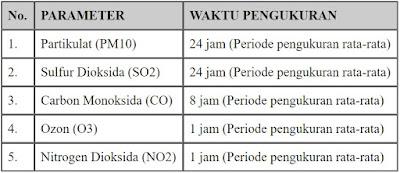 Kualitas Udara dan  Indeks Standar Pencemar Udara (ISPU)