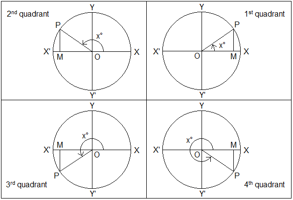 Circles with radius r placed in standard position. A revolving line OP start from OX and trace out the different angles XOP = x° in four different quadrants. And, perpendiculars PM is drawn from P to the X-axis.