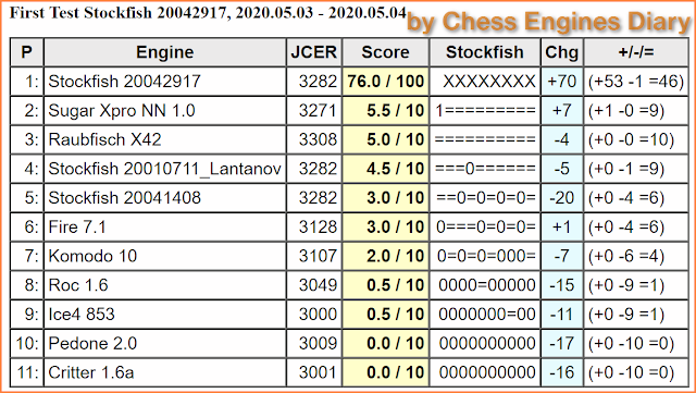 JCER Tournament 2020 - Page 5 2020.05.03.FirstTestStockfish20042917