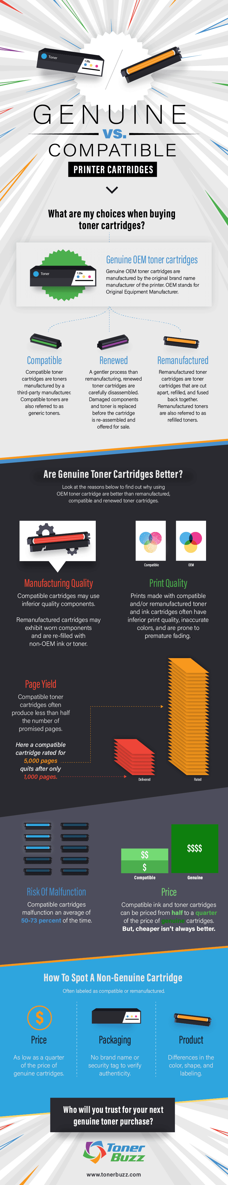 Genuine OEM vs. Compatible vs. Remanufactured #infographic