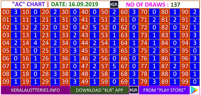 Kerala Lottery Result Winning Numbers AC Chart Monday 137 Draws on 16.9.2019