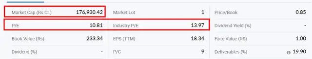 sbi share price , finvestonline.com