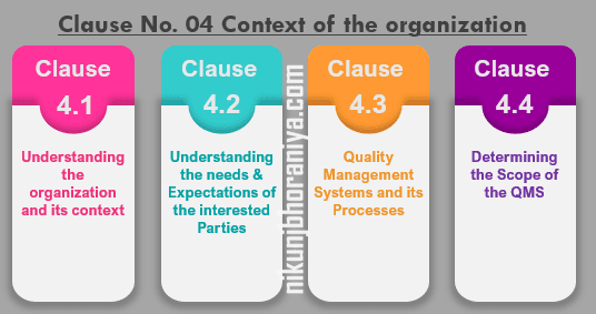 Clause 04 Context of the organization