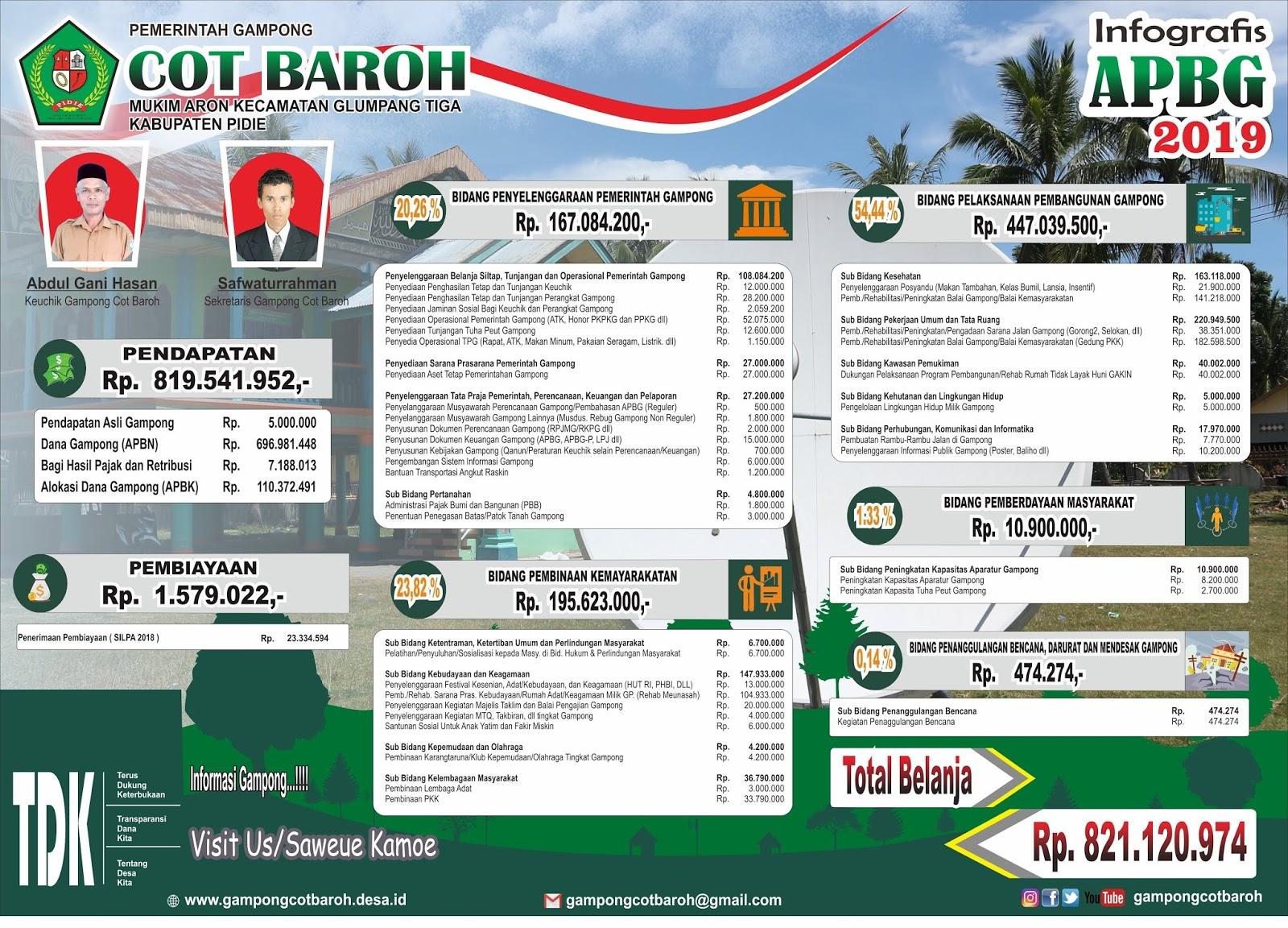 Infografis APBG Cot Baroh Ukuran 120 X 180 CM