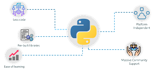 Why Python For AI Artificial Intelligence With Python Edureka
