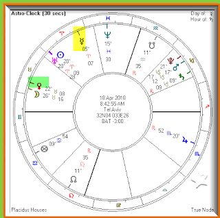 Planetary positions for 4/18