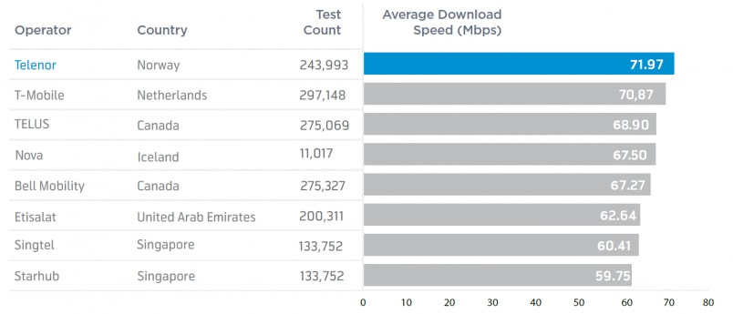 Telenor is the 2018 Fastest Mobile Network in the World, Announced by Ookla
