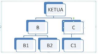 Cara Mudah Membuat Bagan Struktur Organisasi di Microsoft Word