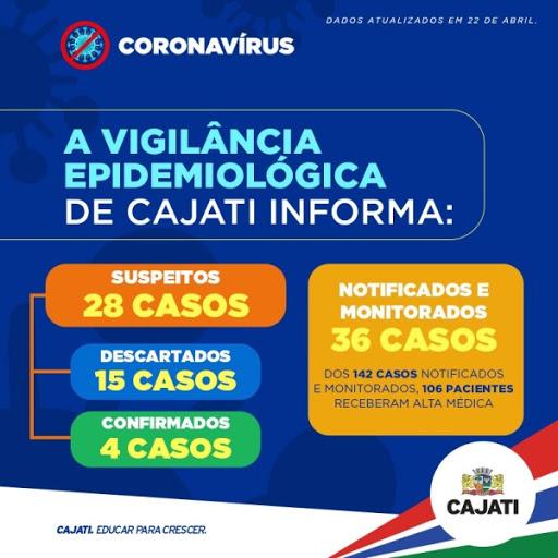 Cajati soma 04 casos confirmados positivos do Coronavírus - Covid-19