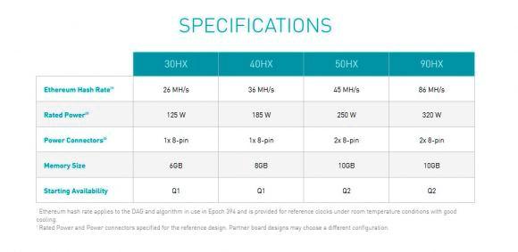 Nvidia a annoncé les GPU CMP HX dédiés au Crypto Mining professionnel