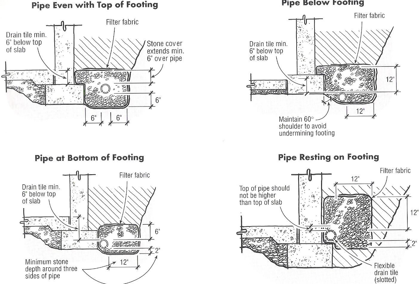 Phc Facility Management Rainwater Drainage