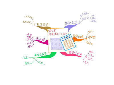 マインドマップ 「中小企業診断士試験科目 財務会計 第1章 財務諸表の仕組み」 (作: 塚原 美樹) ~ 全体の流れをつかむ