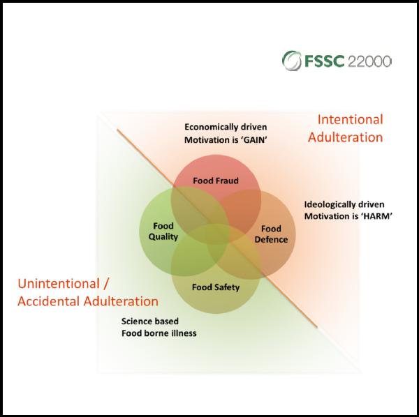Food Defense Sesuai Skema Persyaratan FSSC 22000 v4 1