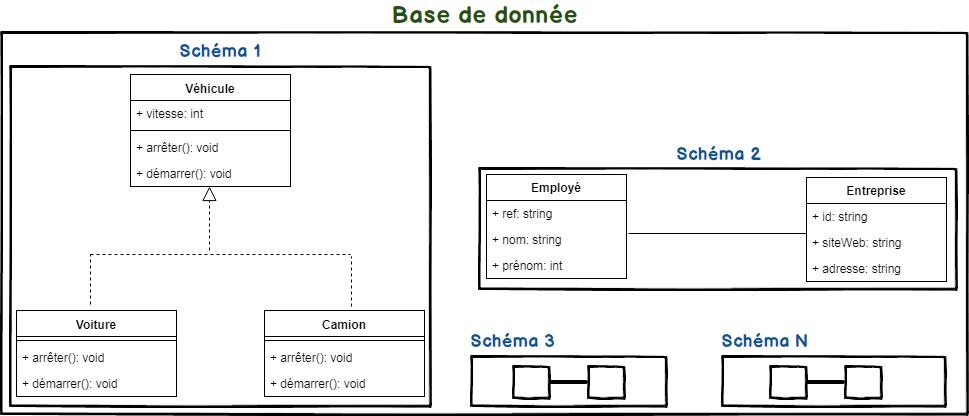 Différence entre Schéma et Base de données sur PostgreSQL