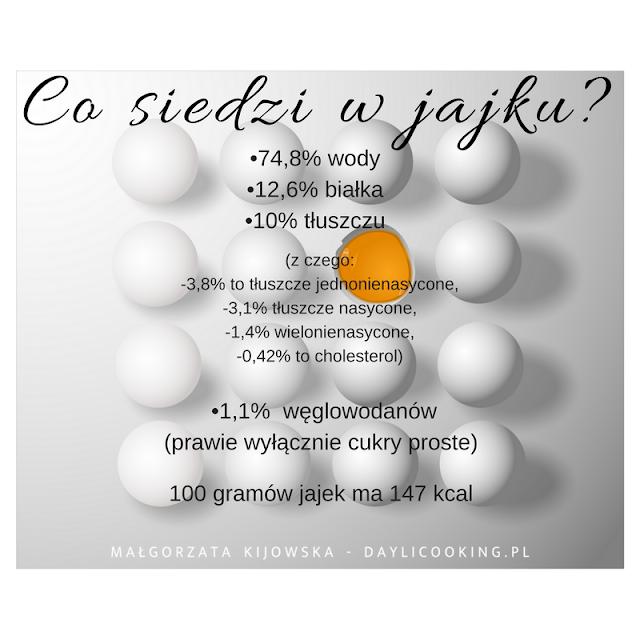 skład chemiczny jajek, wartości odżywcze jajek, daylicooking