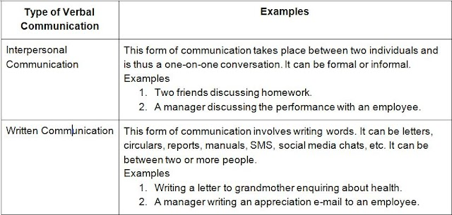 Communication Skills Class 10 Questions and Answers