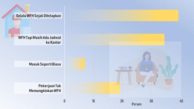 Persentase Pekerja WFH di Jakarta