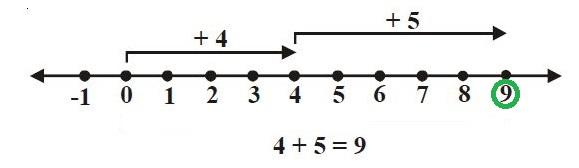 Penjumlahan Bilangan Bulat dengan Garis Bilangan