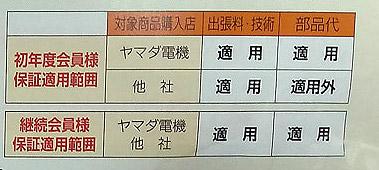 ヤマダ電機 「NewThe安心」「安心Plus」レビュー