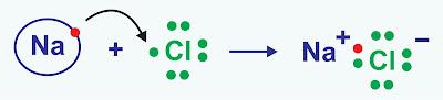 Contoh Senyawa Ion NaCl