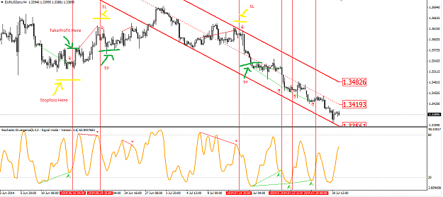 Stochastic Divergence Trading